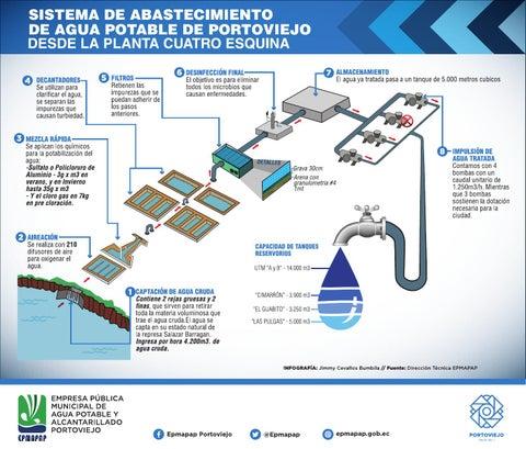 Planta de tratamiento de agua potable cuatro esquinas by - Tratamiento del agua ...