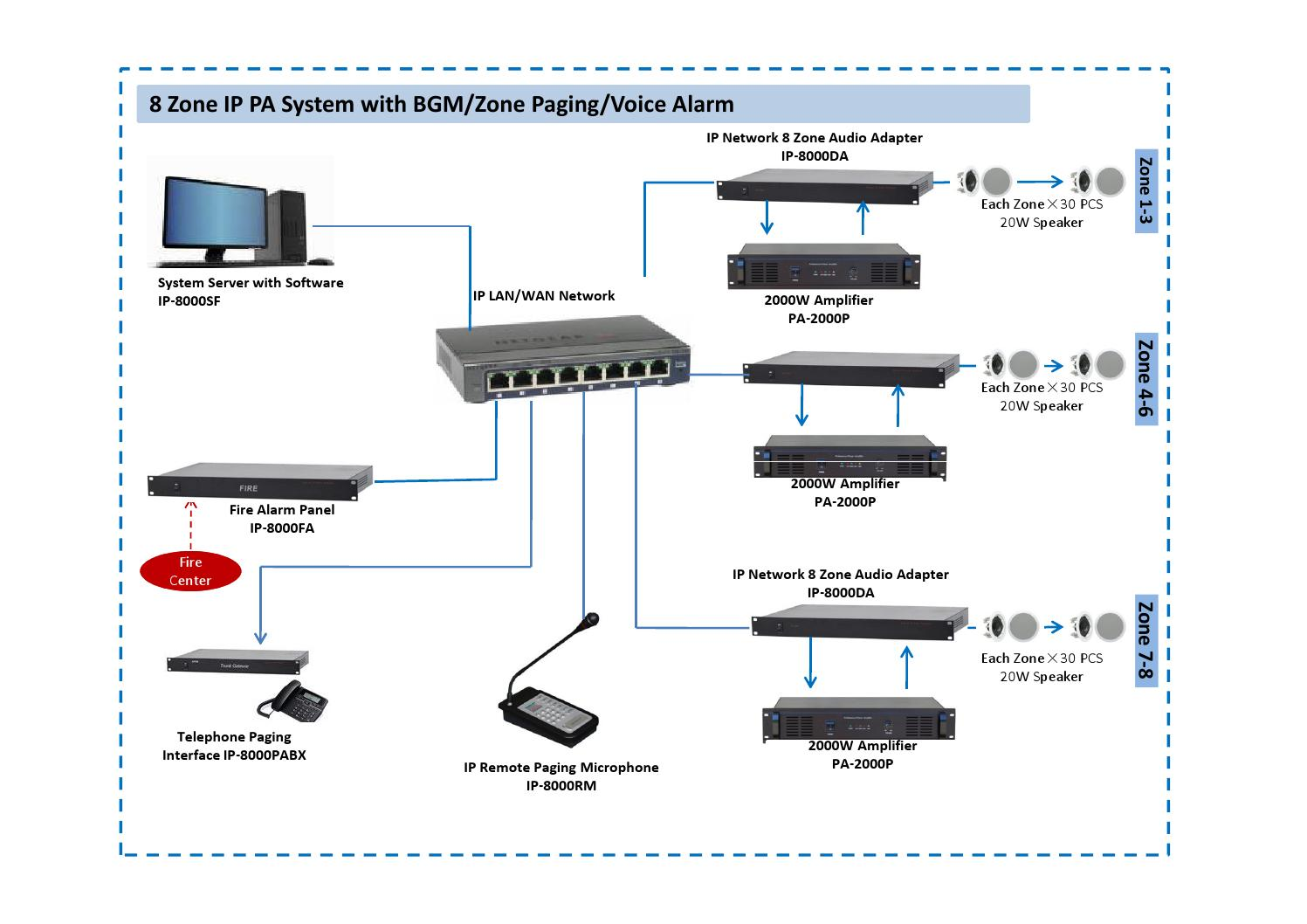 8 zone ip    pa       system    connection    diagram    by RSP Music IvanKorchak  Issuu