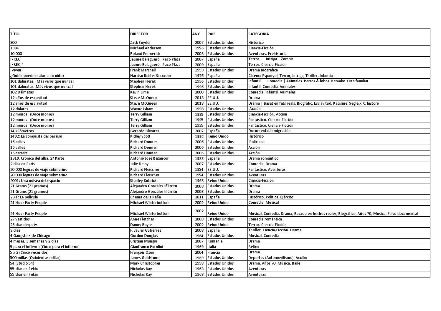 Llistat cine 07 02 2015 by Audiovisuals Biblioteca Lloret - issuu 81319e000ae