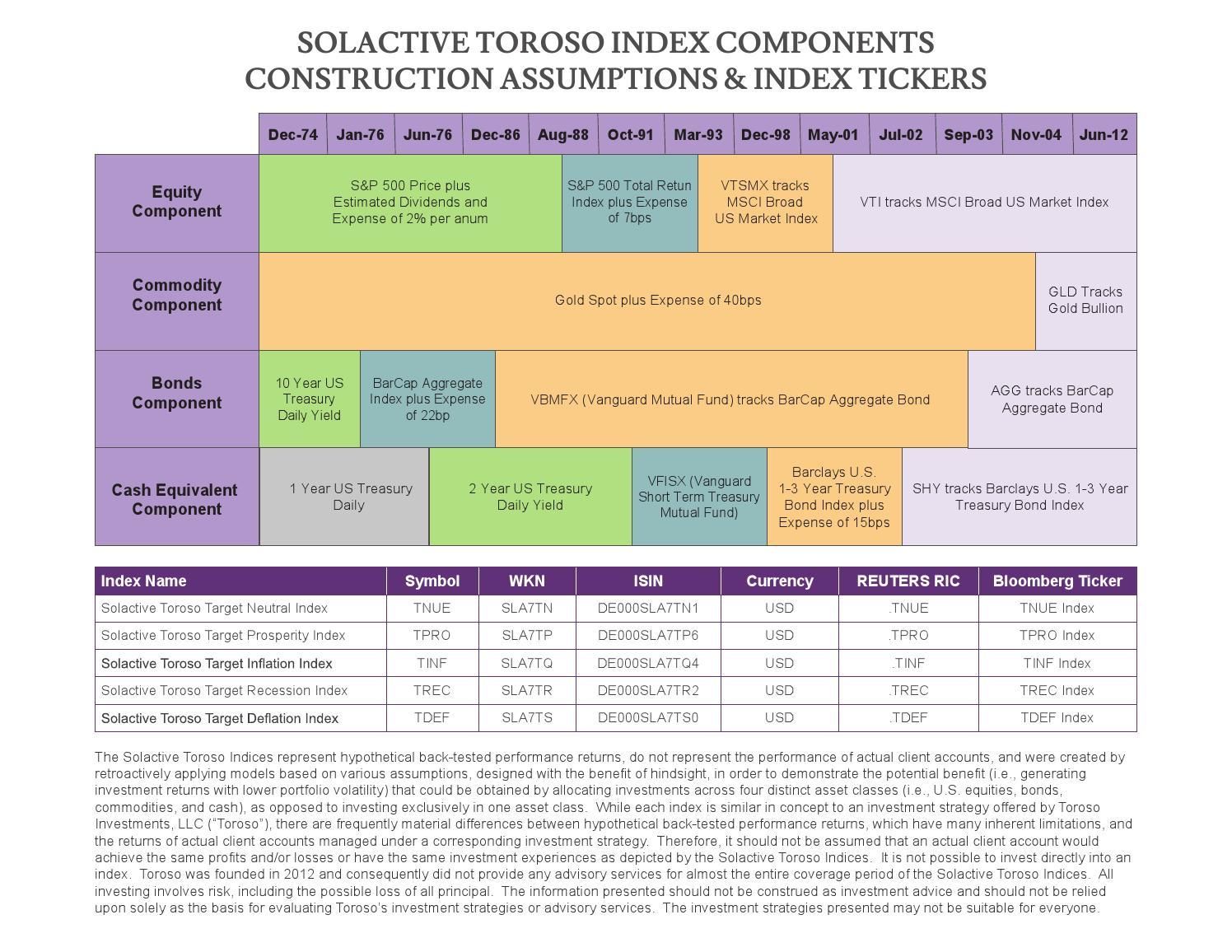 Solactive Toroso Index Components Construction Assumptions Index