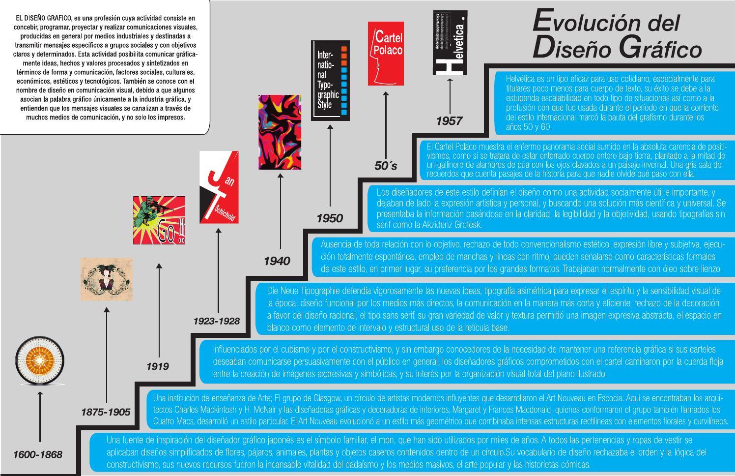 linea de tiempo evoluci n del dise o gr fico by erick sa l