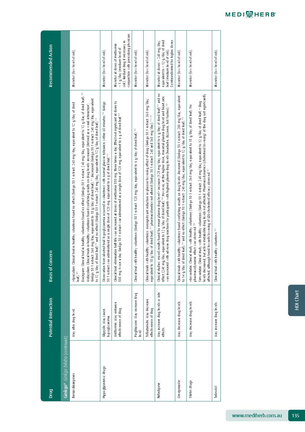 MediHerb Liquid Prescriber's Guide 2015 Australia by Integria Healthcare -  issuu