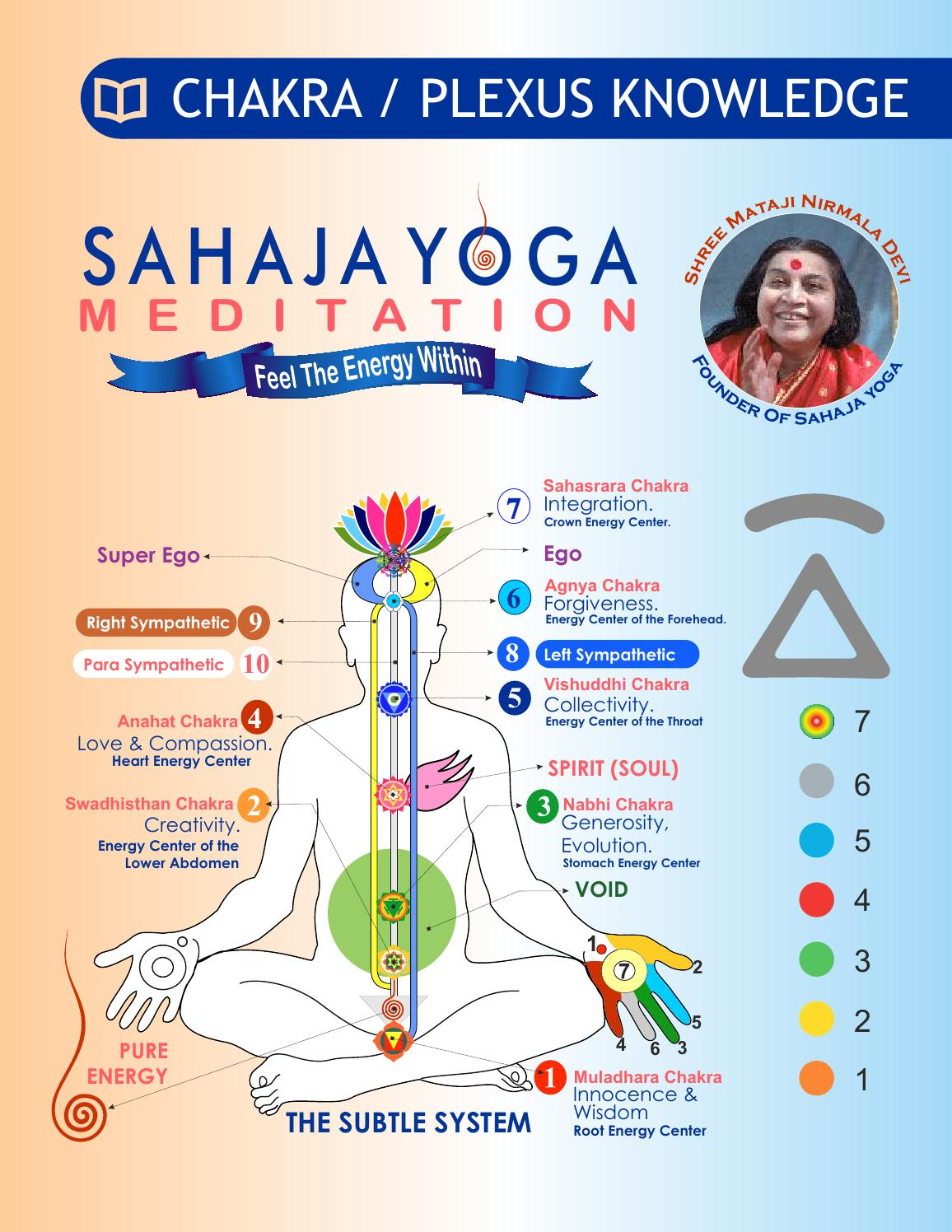 7 Chakra Plexus Knowledge By Sahaja Yoga Meditation Issuu