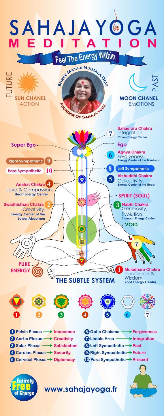 English Subtle System Chart By Sahaja Yoga Meditation Issuu