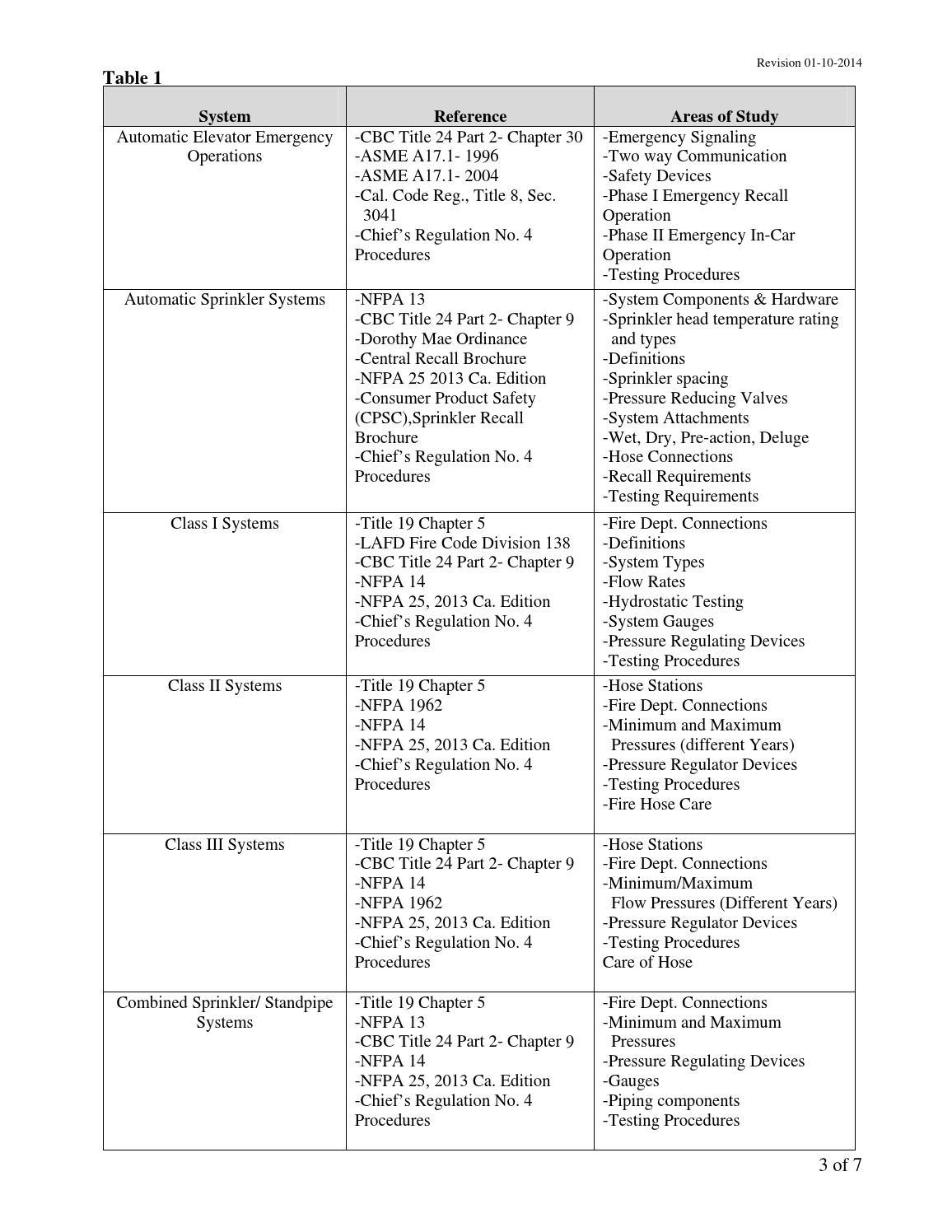 Lafd Chief S Regulation No 4 Program Manual 2014 By Los