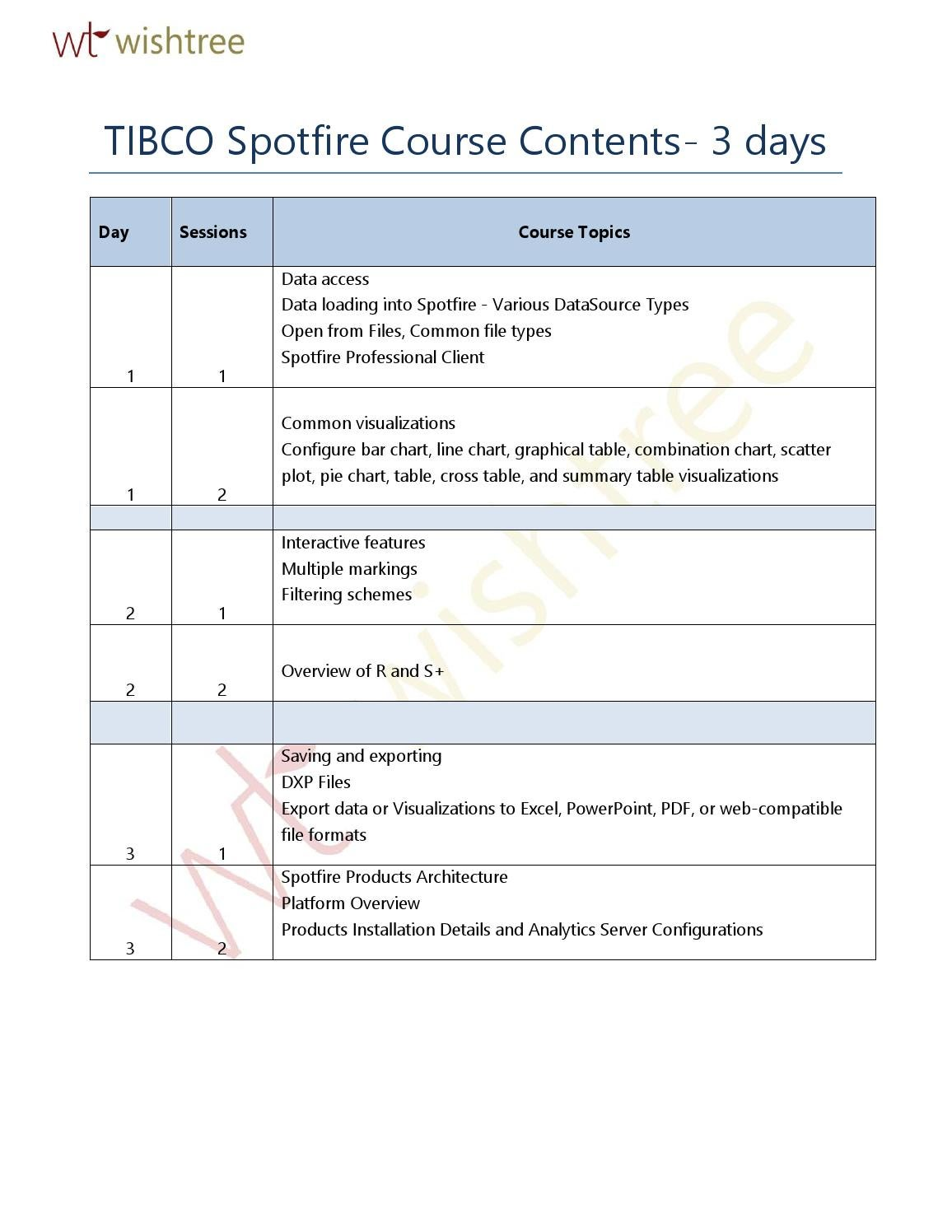 TIBCO SPOTFIRE COURSE CONTENT | WISHTREE TECHNOLOGIES