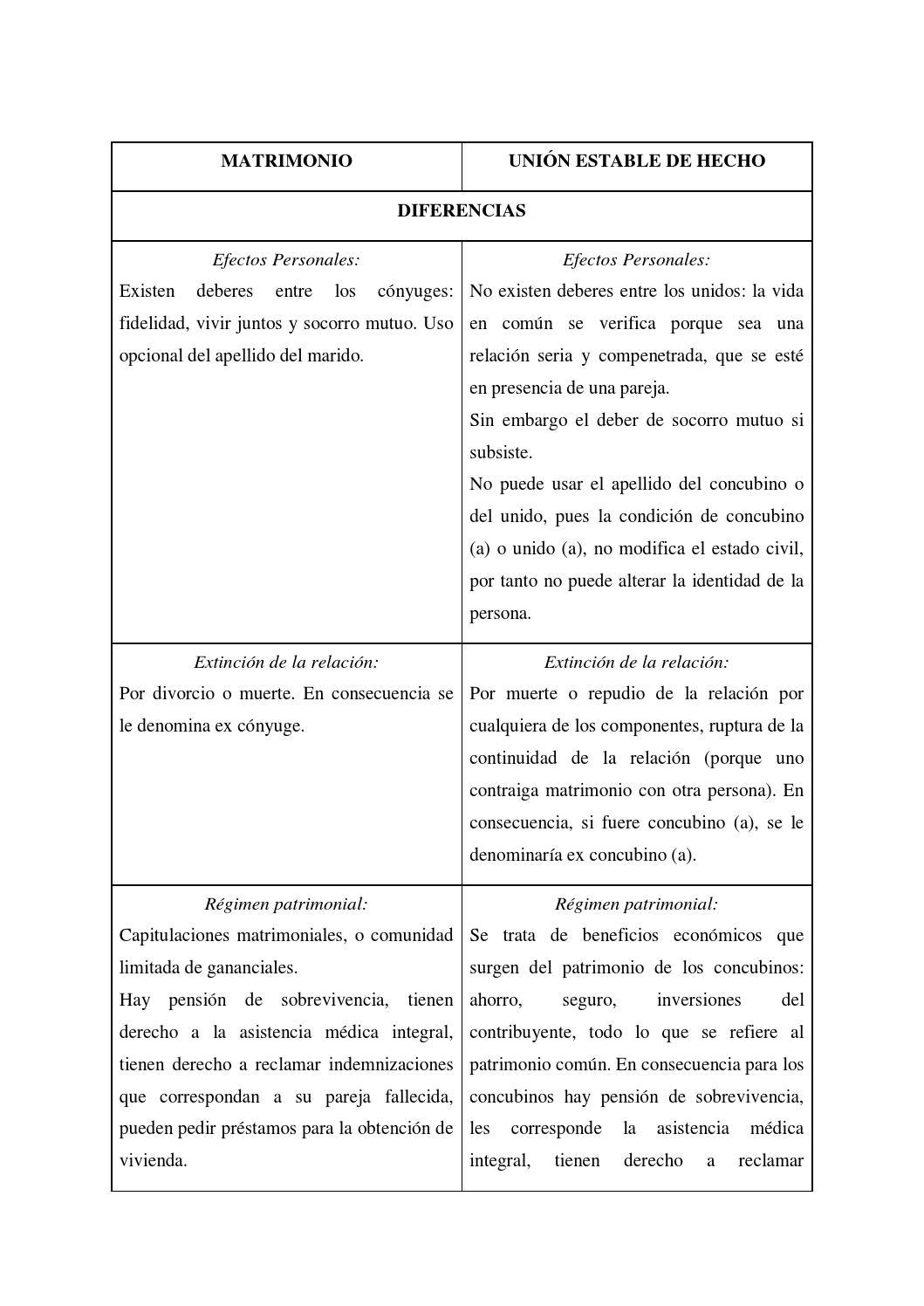 Matrimonio Y Concubinato : Diferencias y semejanzas entre matrimonio concubinato by