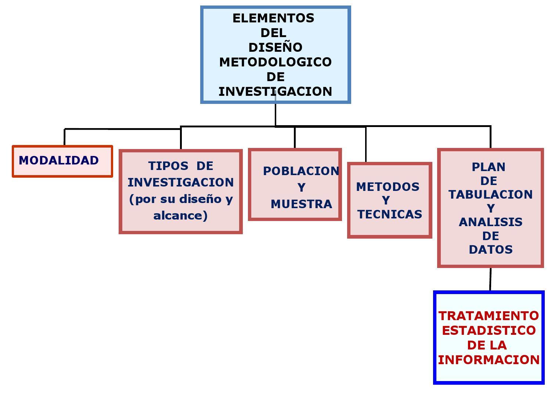 Elementos del diseño metodológico de investigación by JustoEnriquez1 ...