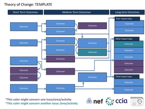 Ccia Nosmallchange Toolkit 07 Theory Of Change Graphic Ppt