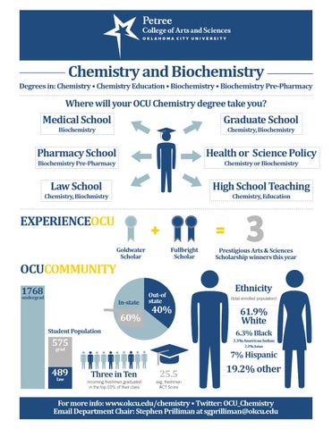 Okcu Chemistry And Biochemistry By Oklahoma City University Issuu