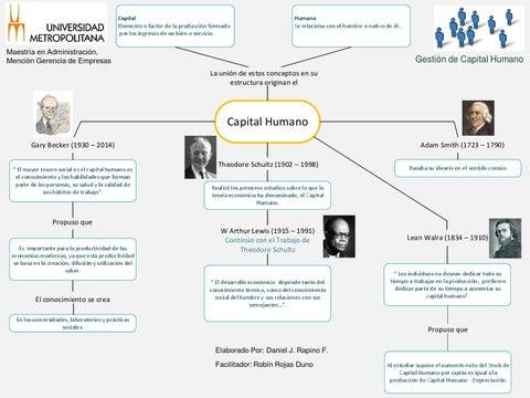 Mapa Conceptual Capital Humano Daniel Rapino By Daniel