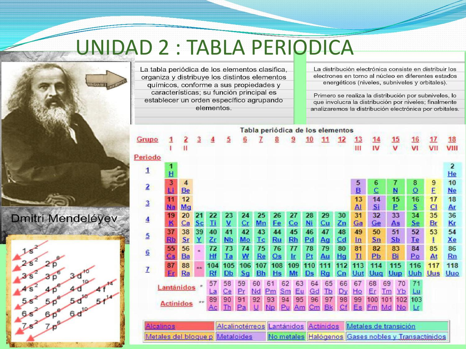 Tabla periodica by arnoldo romero issuu urtaz Image collections