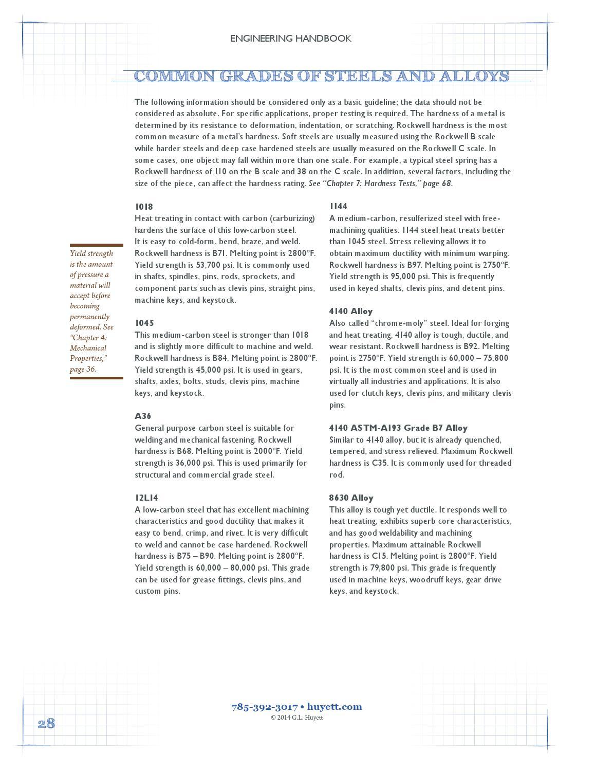 G L  Huyett Engineering Handbook by G L  Huyett - issuu