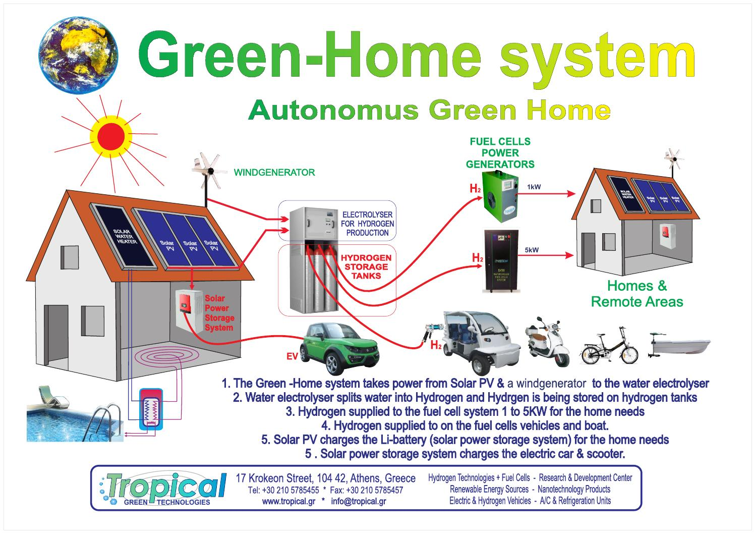 Tropical Eco Home Solutions & projects 2015 by GEORGE LAGIOS