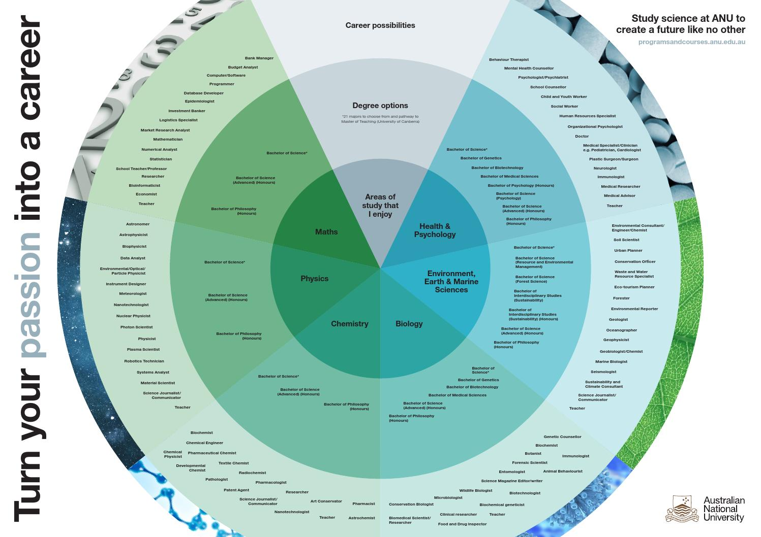 anu science career wheel by anu science administration web
