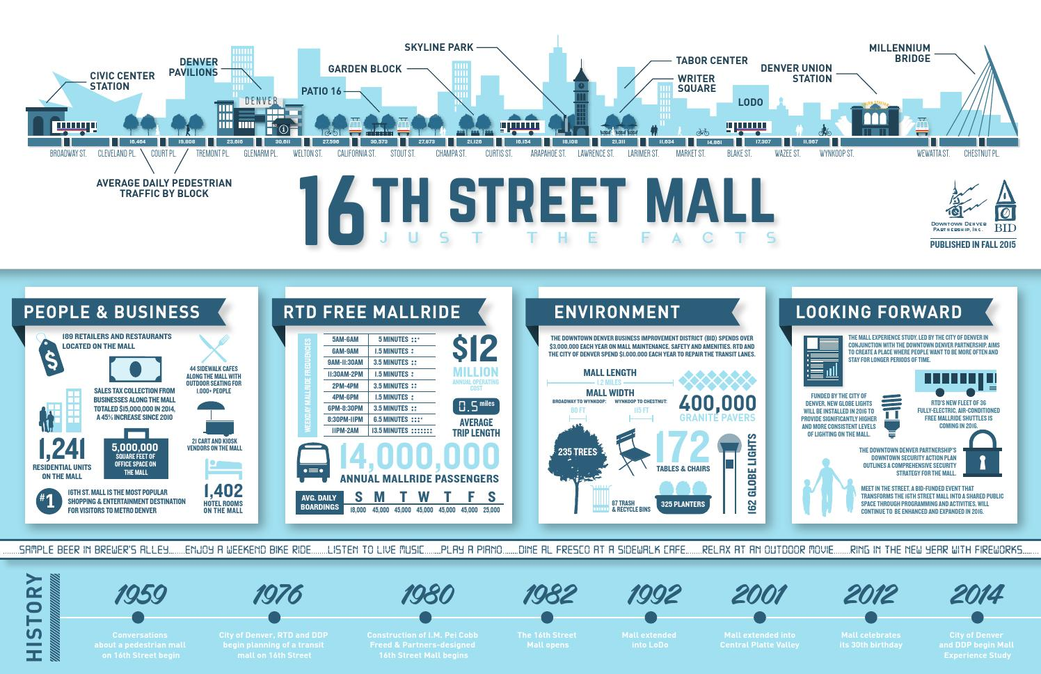 16th Street Mall - Just the Facts by DowntownDenver - issuu on little rock zoo map, newport on the levee map, 16th street mall colorado, park meadows map, 16 street mall map, san antonio zoo map, 16th street mall plan, 16th street mall directory, newbury street map, gold line map, 16th street mall restaurants, 16th street denver co, fulton street map, 16th mall denver, 16th street mall pianos, 16th street mall food, ermou street map, john f. kennedy international airport map, 16th street mall shuttle, south street seaport map,