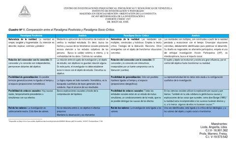 Cuadro Comparativo Paradigma Positivista Y Socio Critico By Freisy