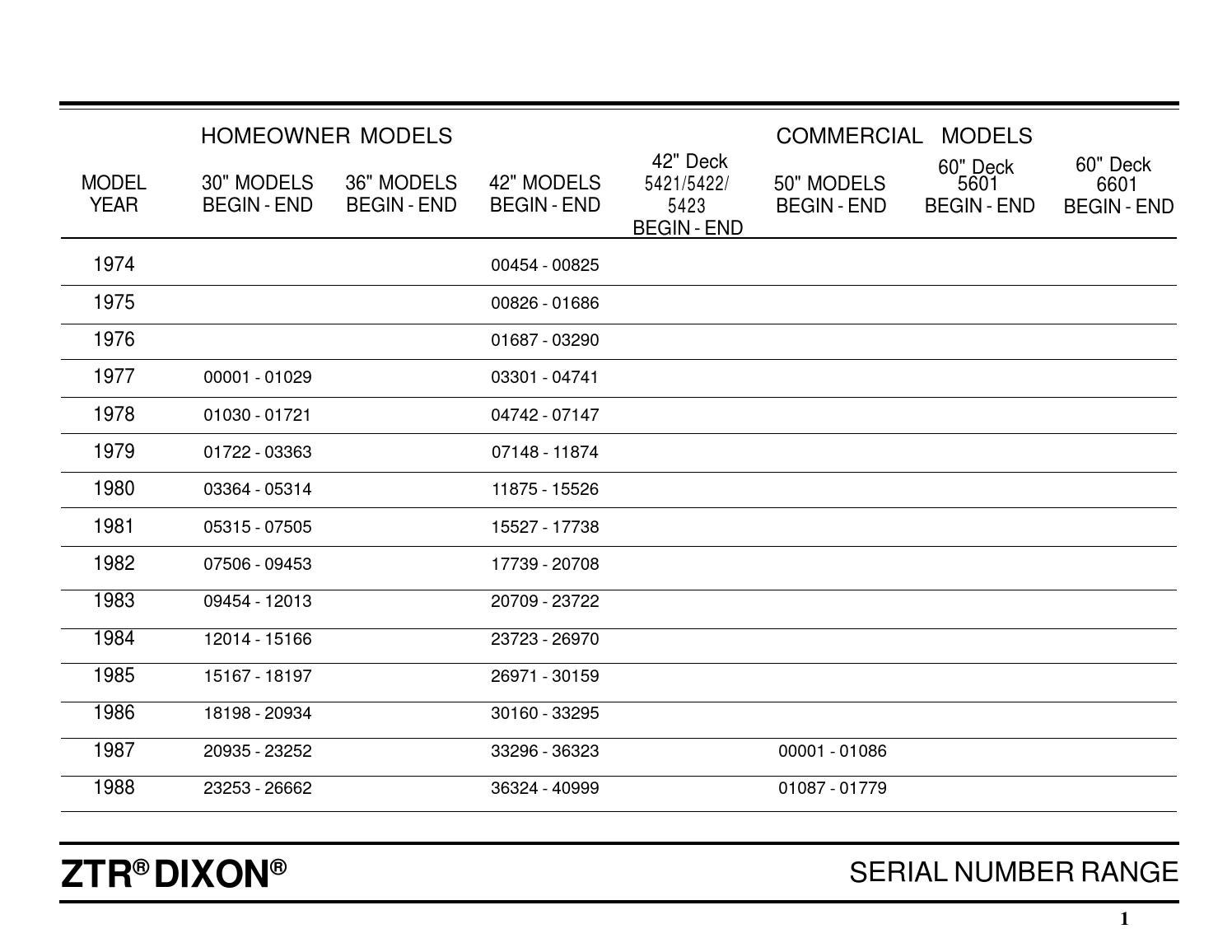 Dixon ZTR - Serial Numbers & Models history guide by glsense - issuu
