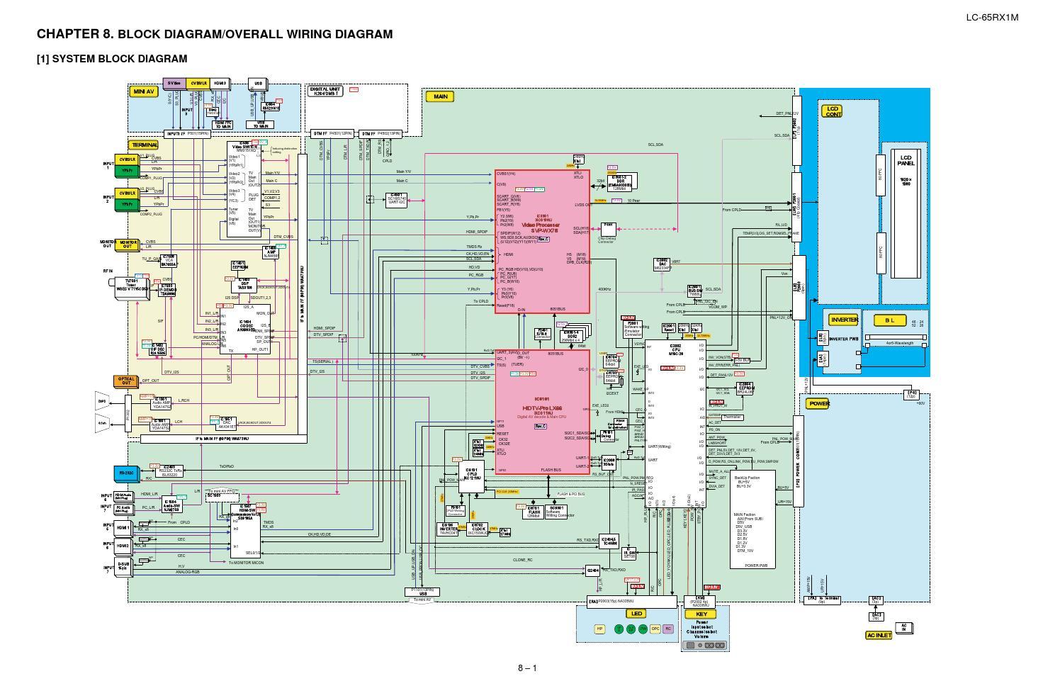 Manual De Servio Televisor Sharp Lc 65rx1 65rx1h E 65rx1x By Cpt Wiring Diagram Portal Da Eletrnica Issuu