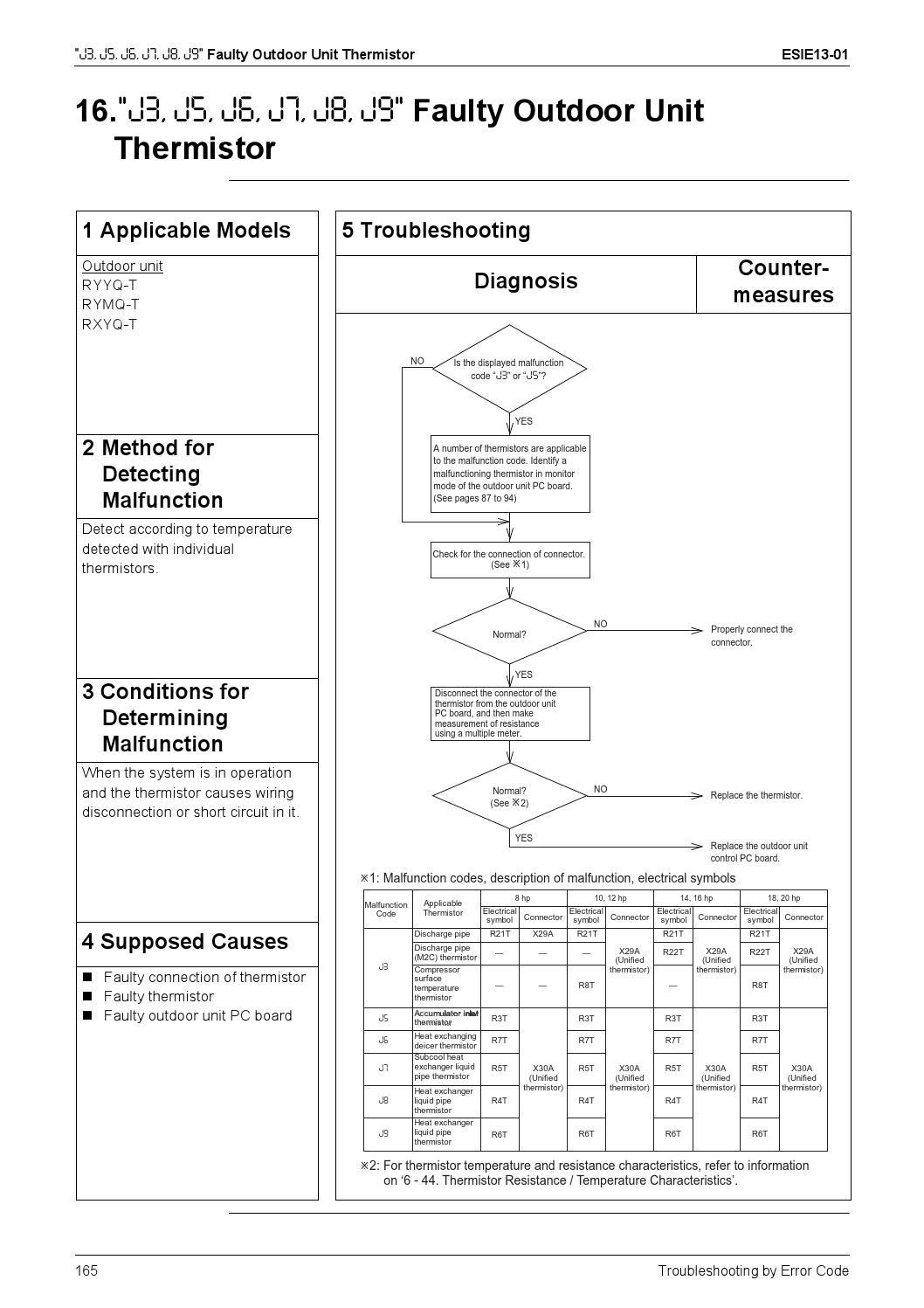 Daikin Vrviv - English Service Manual By Paulo Moreno