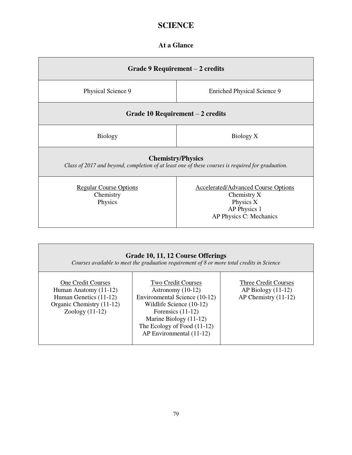 Wayzata High School Registration Guide 2016-2017 by Wayzata Public
