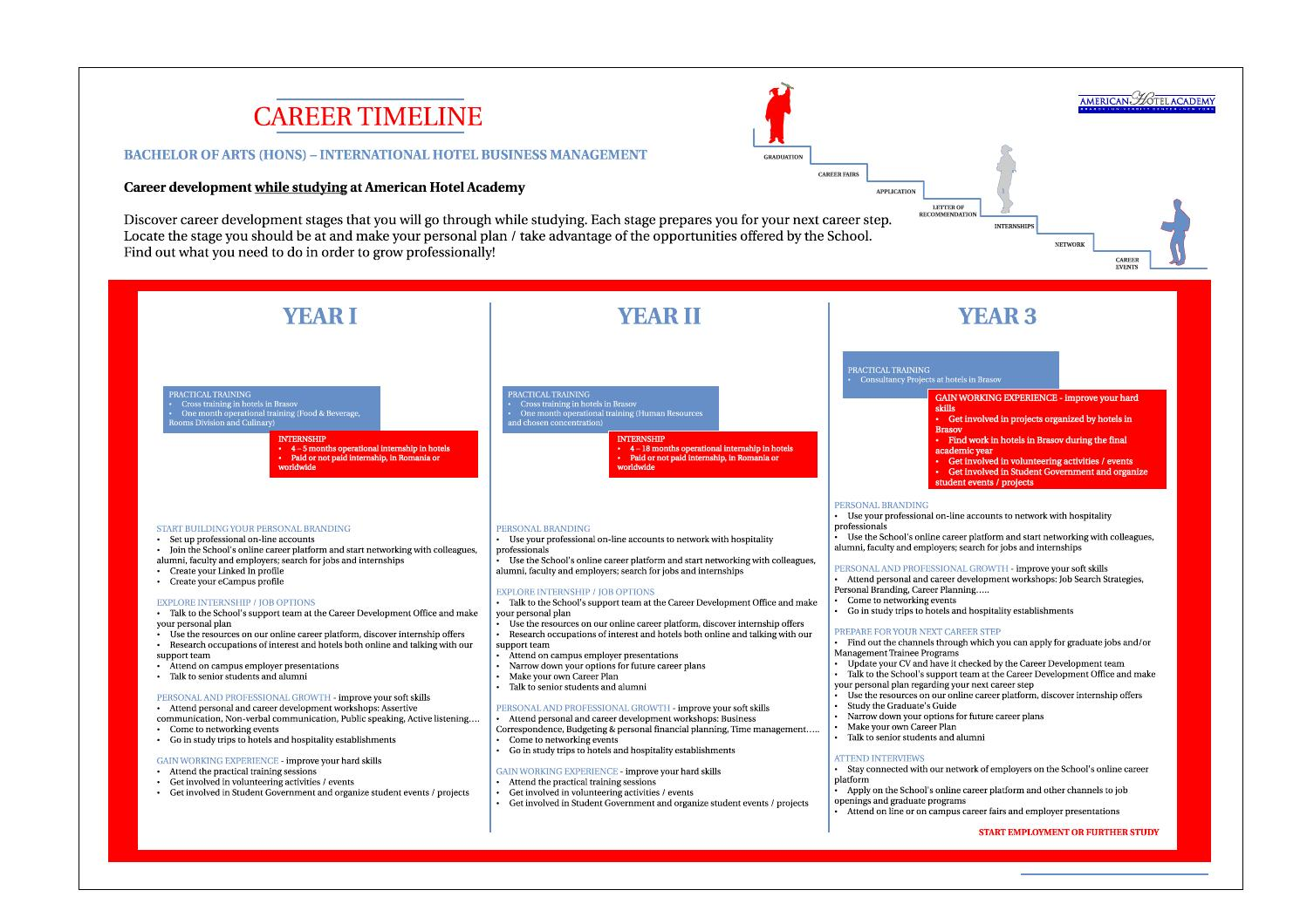 test career timeline american hotel academy career path american hotel academy 1 year ago petreleah