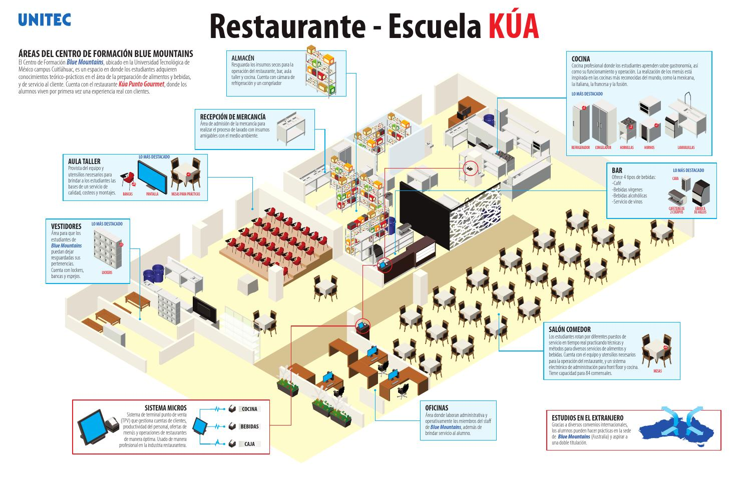 Infograf a del restaurante escuela k a by universidad for Areas de un restaurante