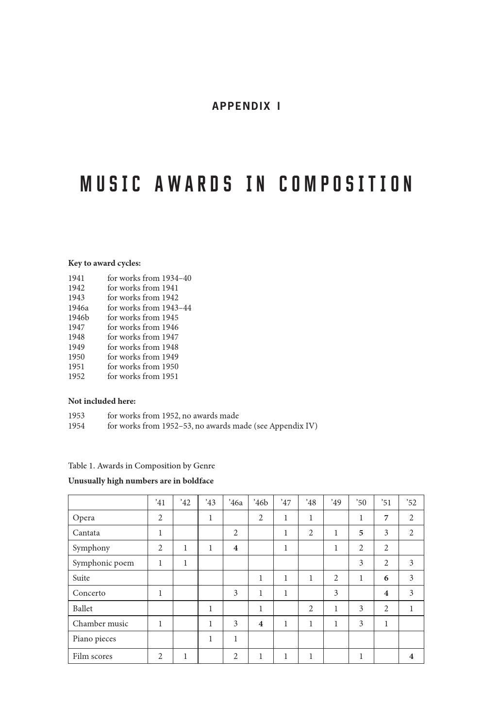 Stalin's Music Prize: Appendices by Yale University Press, London