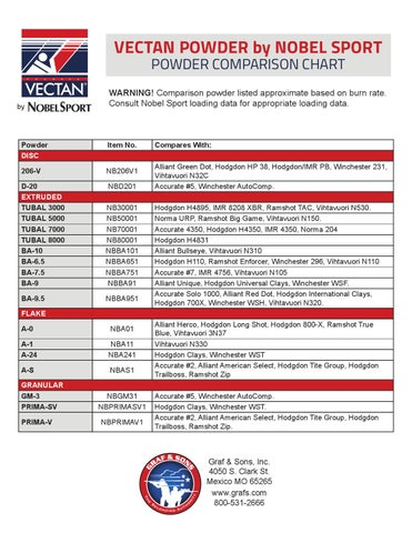 Vectan Powder Comparison Chart By Graf  Sons Inc  Issuu