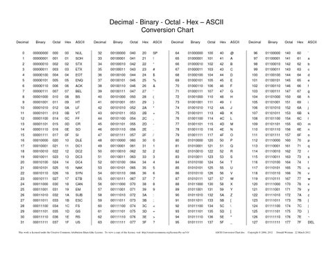 Decimal Binary Octal Hex Ascii Conversion Chart