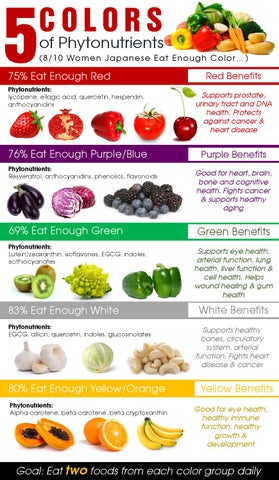 Phytonutrients Foods List