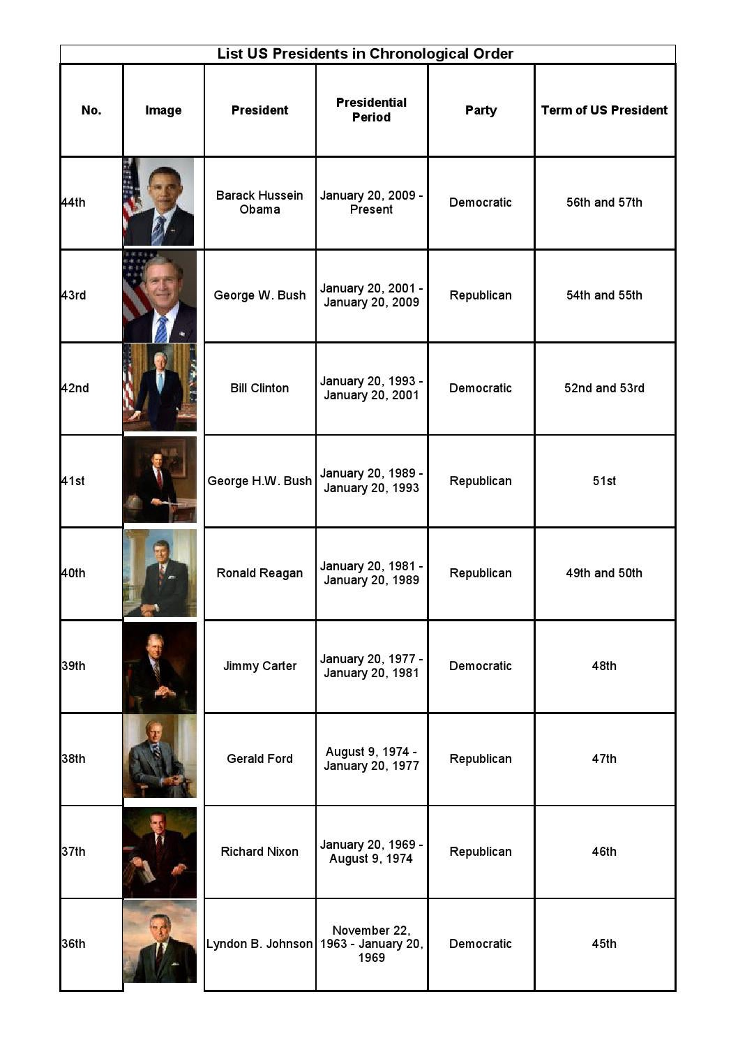picture about Printable Pictures of Presidents known as Printable record of us presidents with images via ambrish - issuu