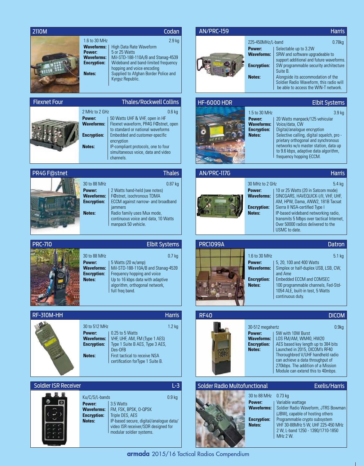 Tactical radios compendium 2015 by armada international asian tactical radios compendium 2015 by armada international asian military review issuu 1betcityfo Gallery