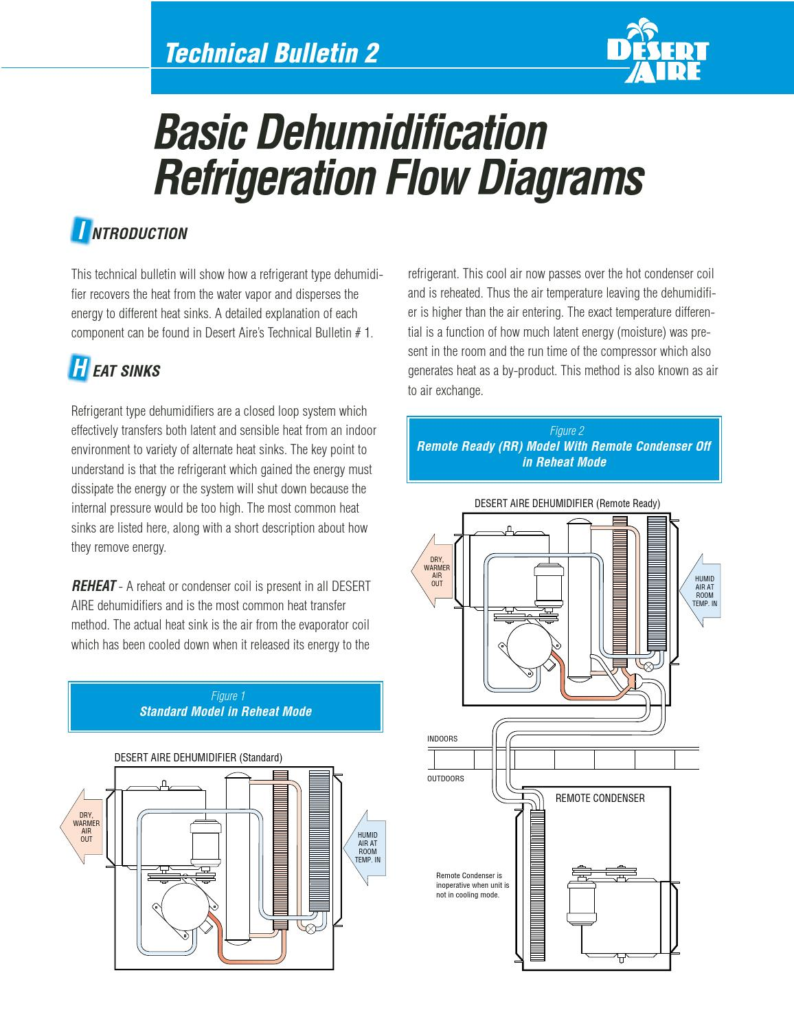 2 Tb Basic Dehumidification Refrigeration Flow Diagrams