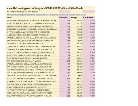 Www thelearningpoint net analysis of cbse k12 2016 school