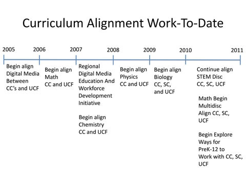 Past future timeline by UCF Regional Campuses - issuu