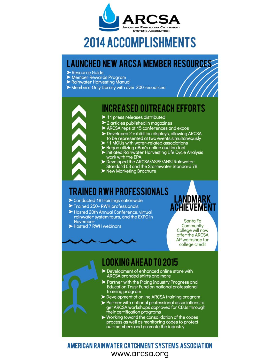 ARCSA Annual Report Infographic 2014 by ThinkBIGConsulting