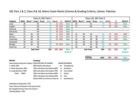 Marking and grading scheme ssc part 1 part 2 exam result