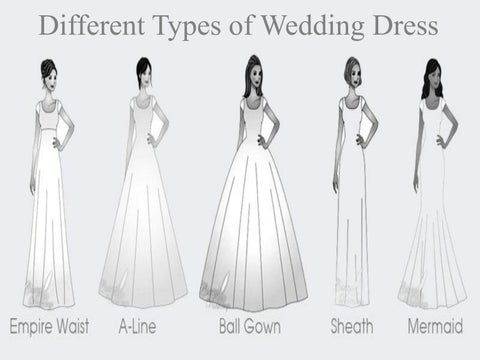 Page 1 Different Types Of Wedding Dress