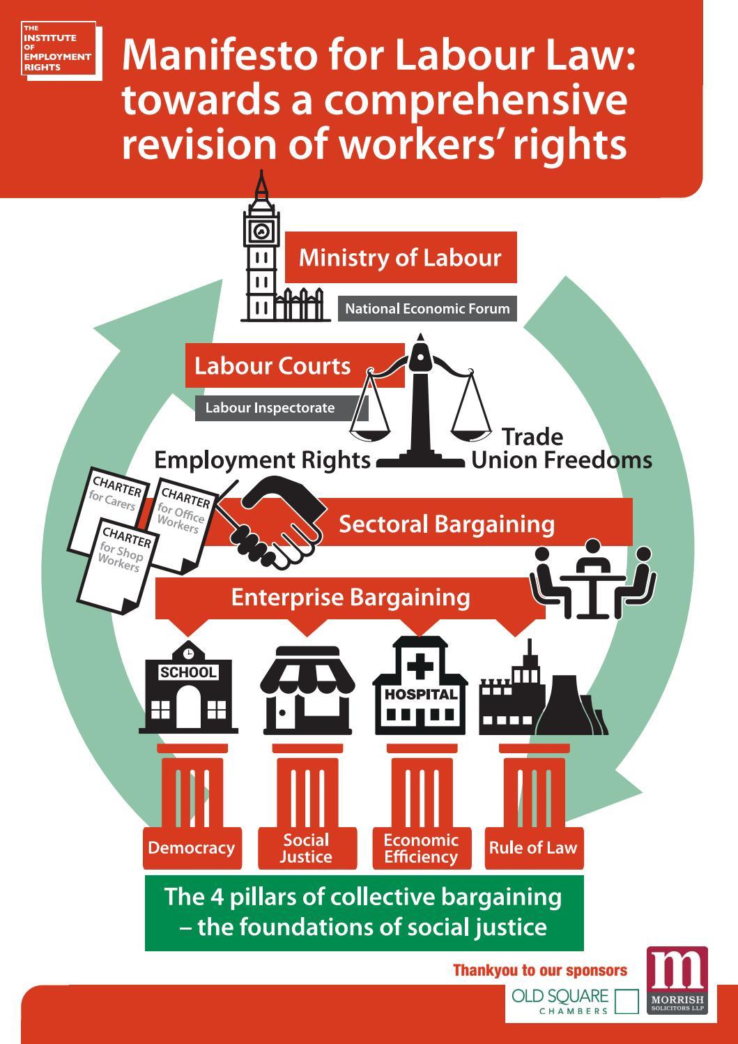 types of labour legislation