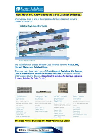 How much you know about the cisco catalyst switches by