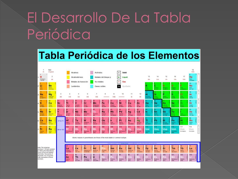 El desarrollo de la tabla peridica by joselyn soto issuu urtaz Images