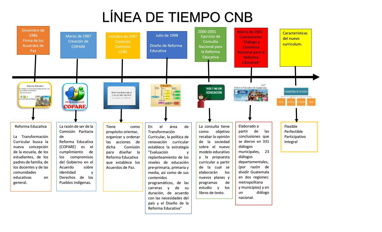 Linea de tiempo cnb by gloria ru z issuu for Diseno curricular nacional 2016 pdf
