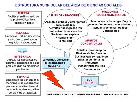 Estructura Curricular Y Ejes By Reyes Cogua Naret Issuu