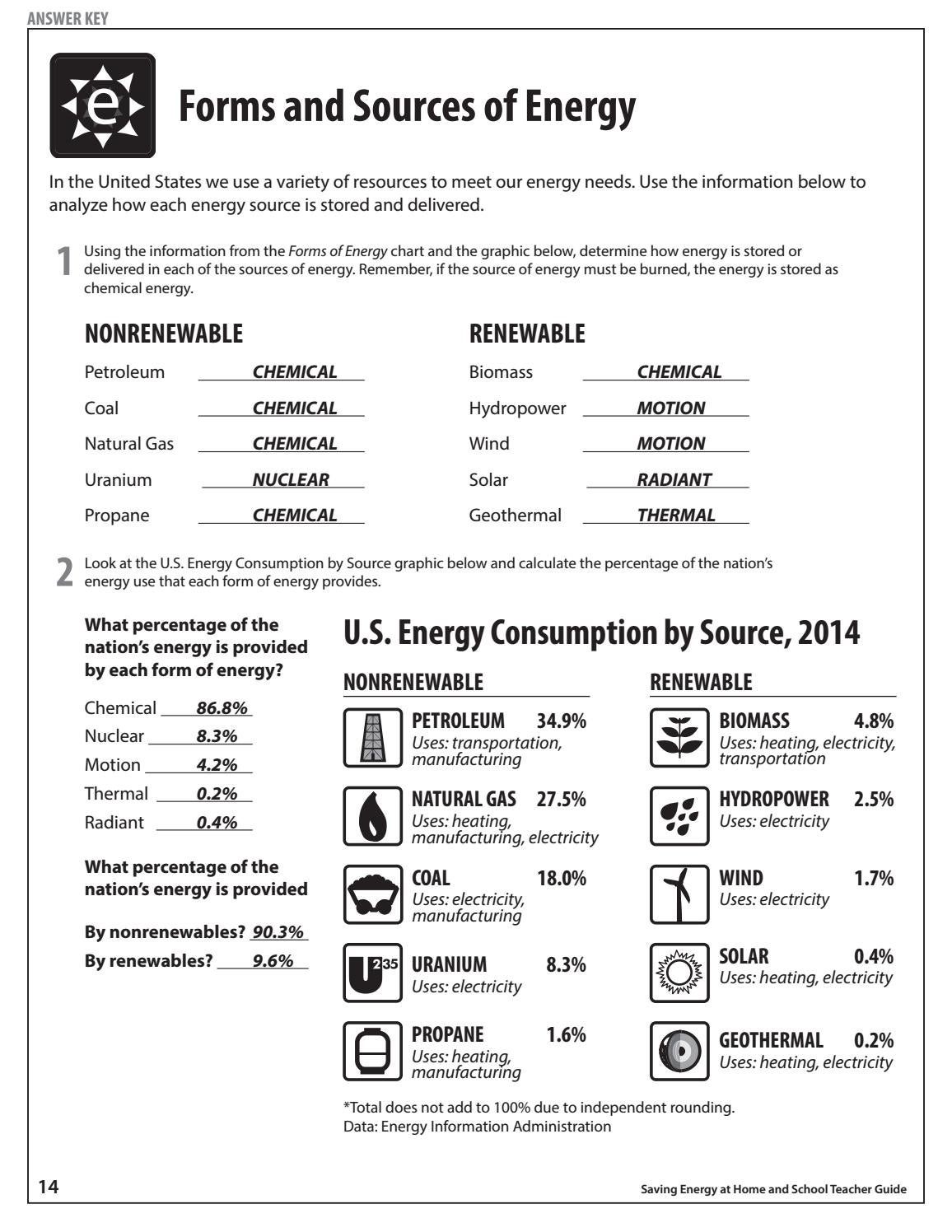 likewise Forms of energy worksheet 3rd grade moreover Forms of energy worksheets for middle likewise  moreover Forms Of Energy Worksheet Answer Key The best worksheets image in addition Bill Nye Energy Video Worksheet by Mayberry in Montana   TpT further introduction to energy  worksheet in addition Forms Of Energy Worksheet Form Answers Lesson 1 Worksheets For also Energy Transformation Worksheet Answers Ideas Transfer And furthermore Saving Energy Teacher Guide by NEED Project   issuu likewise energy  prehension worksheets as well heat energy worksheets for kindergarten as well Forms of Energy additionally  together with energy worksheet answers – markpost club additionally Solved  Energy  Enzymes And Reactions Worksheet Name 1  De. on forms of energy worksheet answers