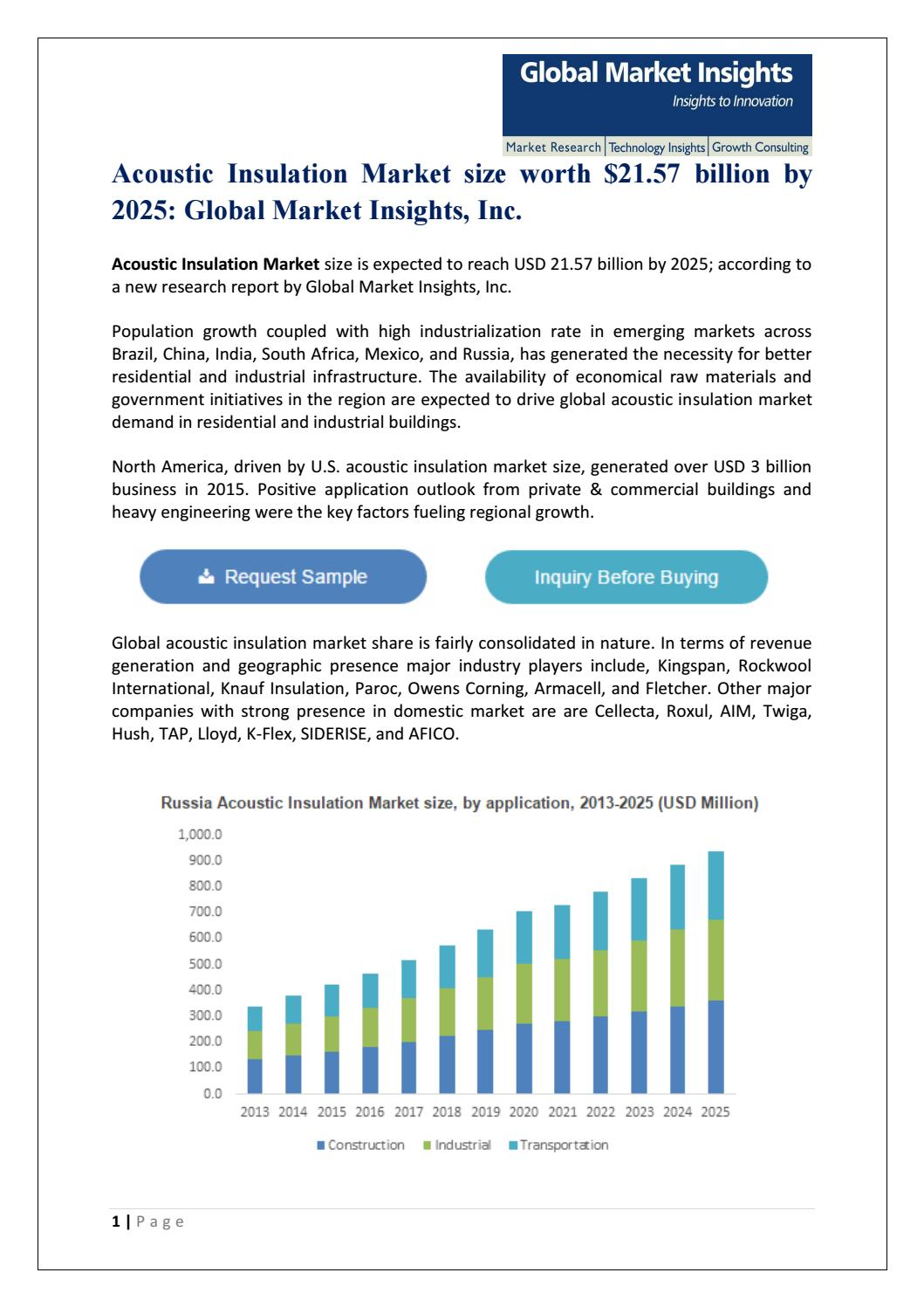 Acoustic insulation market 2016 2025 pdf by Global Market