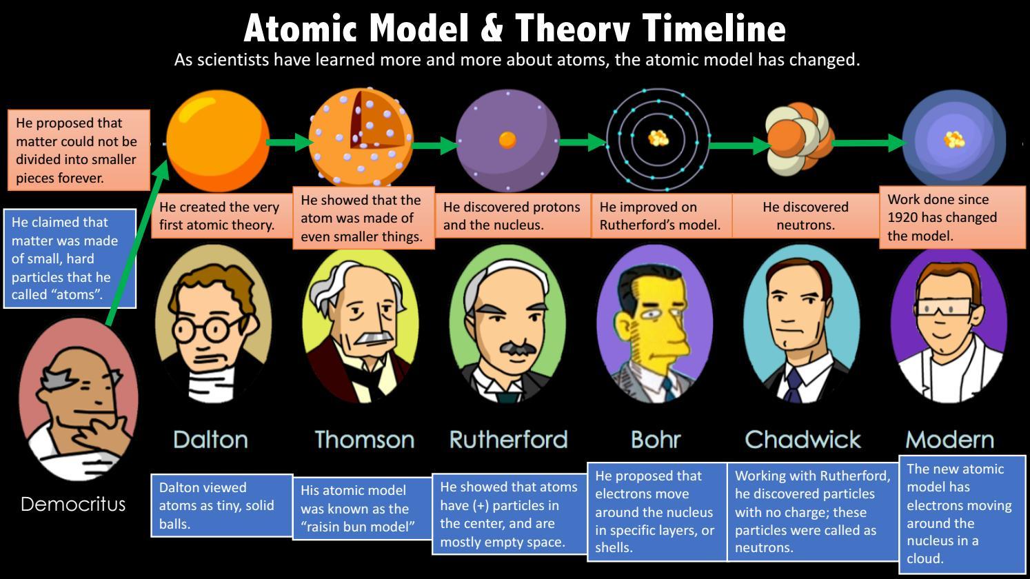atomic models timeline by daenna gonz u00e1lez