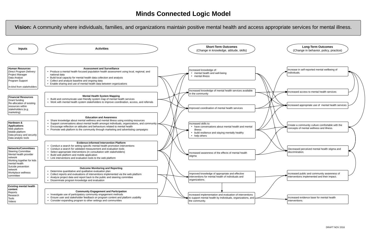 Minds Connected Logic Model By Lambton Public Health Issuu
