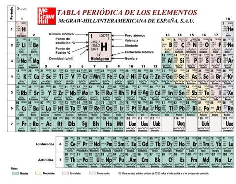 Tabla periodica2 by miguel angel delgado garcia issuu tabla peridica de los elementos mcgraw hillinteramericana de espaa sau nmero atmico urtaz Images