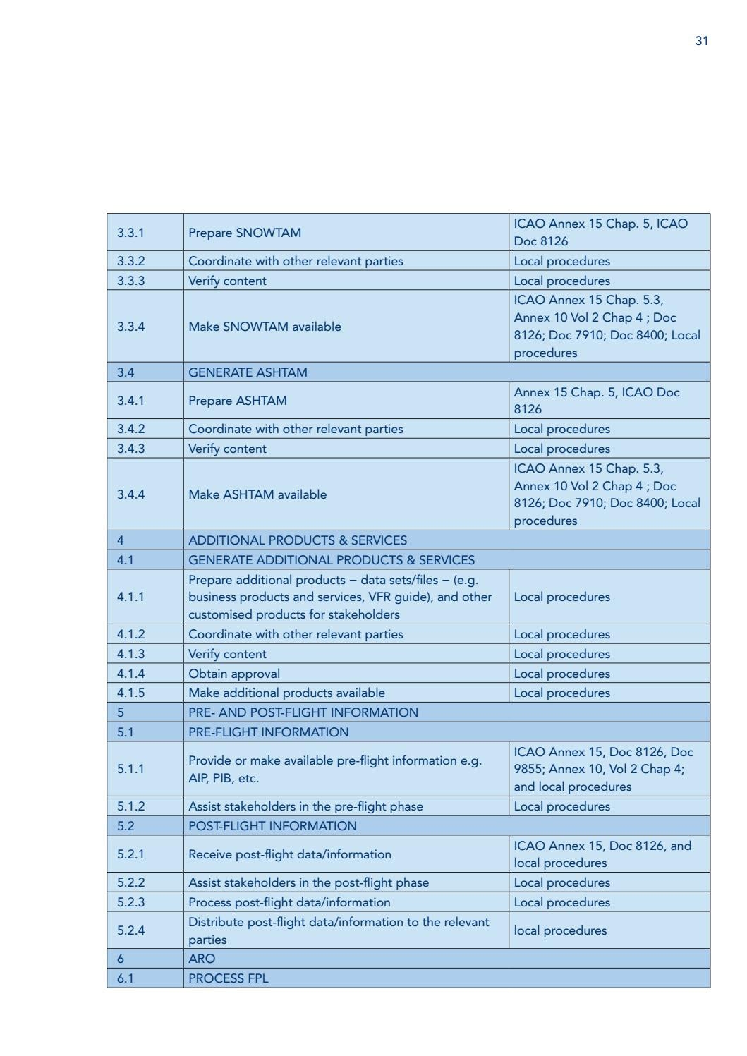 Aeronautical Information Management (AIM) Training Development Guidance  Manual by CANSO - issuu